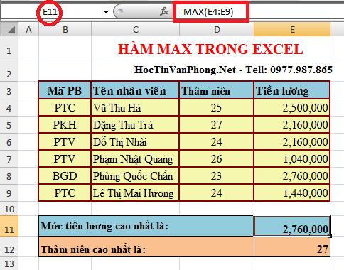 Kết quả khi áp dụng Hàm Max trong Excel